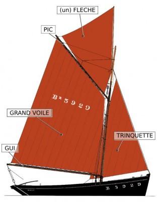 Schéma de la Bergère de Domrémy avec le nom des voiles et de certains espars